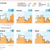Desempleo en Europa, ¿qué tasa tiene cada país?