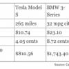 ¿Cuánto se puede ahorrar con un coche eléctrico?