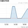 Dividendos CIE Automotive
