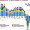 PIB España cuarto trimestre 2011