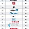 Las 50 mejores empresas para trabajar en 2015