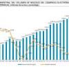 Las compras por internet aumentan en España