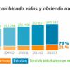Las becas Erasmus se duplicarán en el 2020