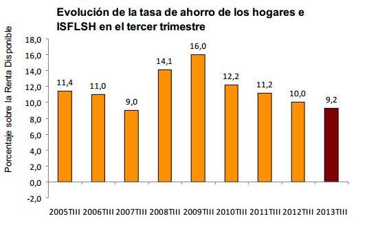 Ahorro hogares españoles 2013