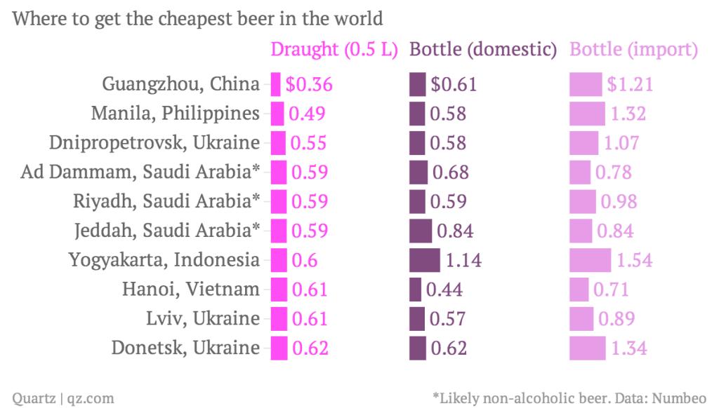 Dónde sirven la cerveza más barata del mundo