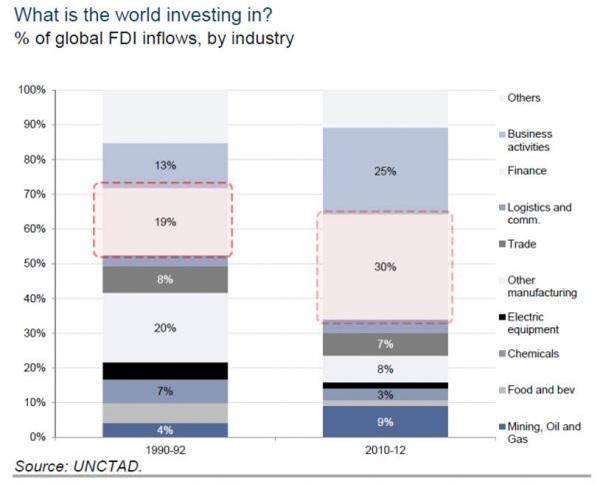 Donde invierte el mundo