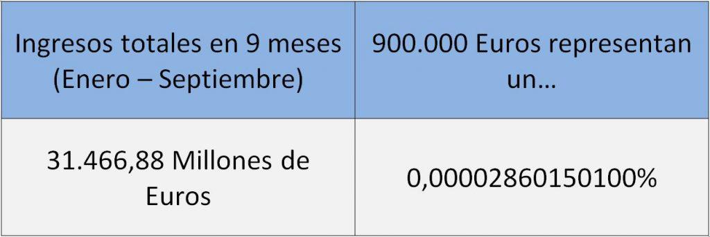Google 900.000 Euros 3