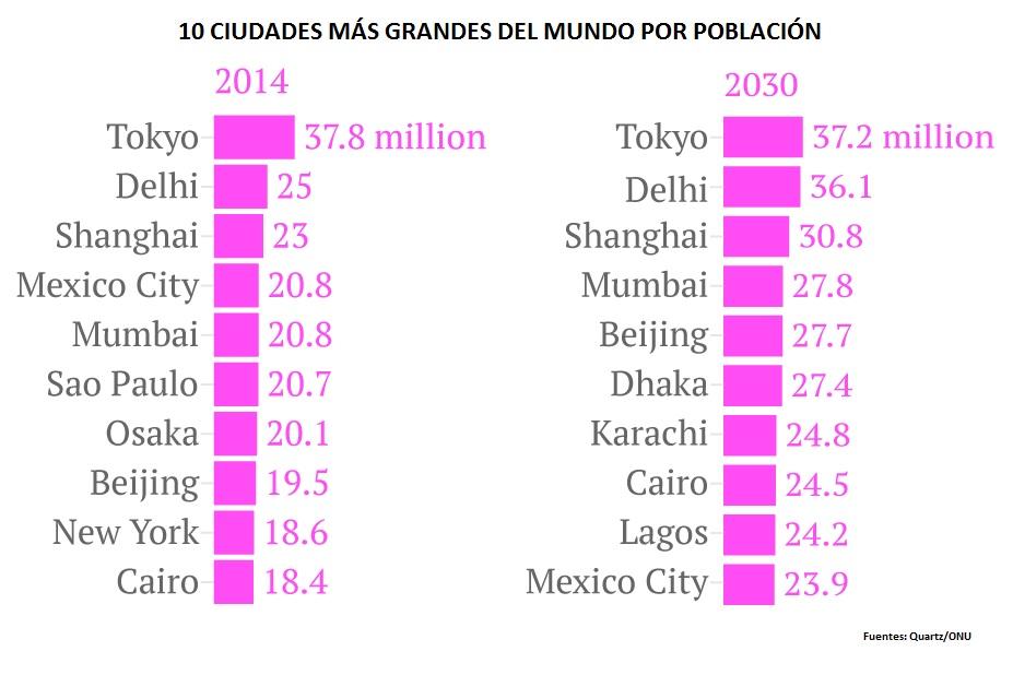ciudades más grandes del mundo