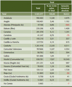 Inmigración por Comunidades Autónomas