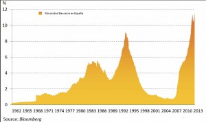 Morosidad bancaria en España