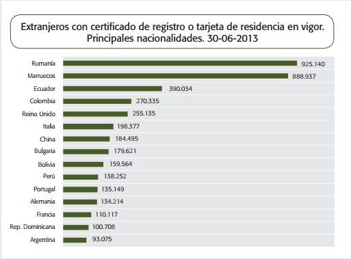 Datos de Inmigración en España 2014