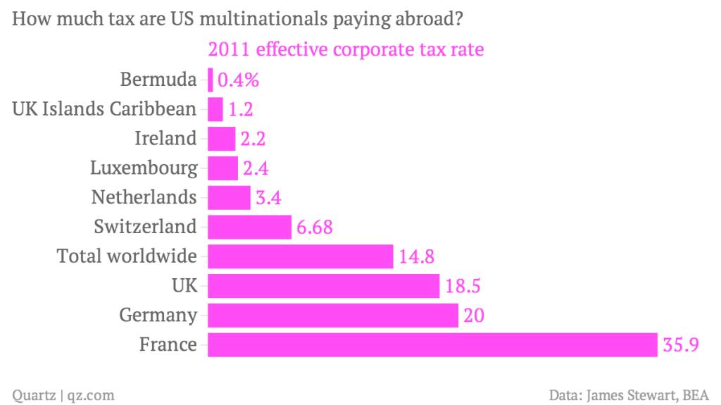 cuantos impuestos pagan las multinacionales