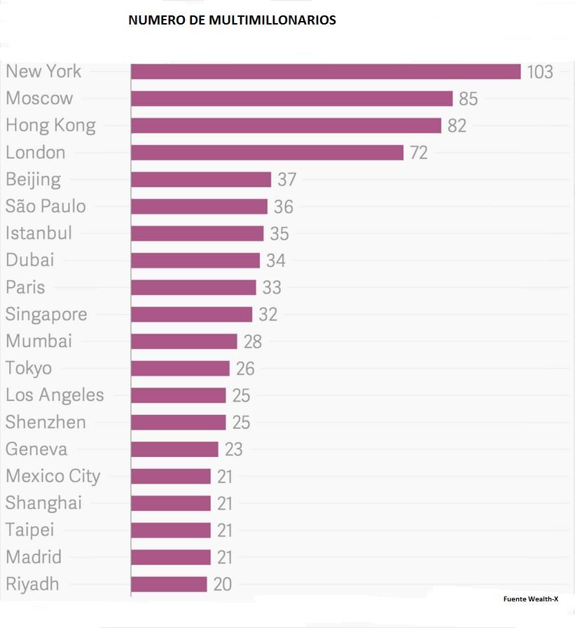 donde viven los millonarios ciudades