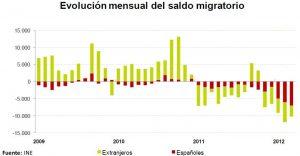 Saldo Migratorio