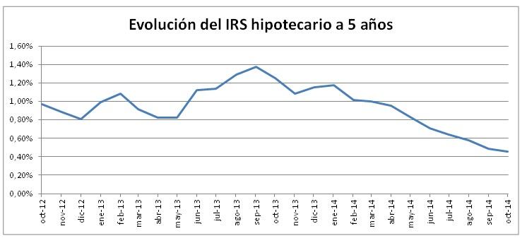 Evolución del IRS