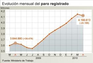 evolucion_mensual_paro_registrado