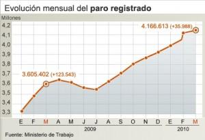 evolucion_mensual_paro_registrado_datos_ministerio_trabajo