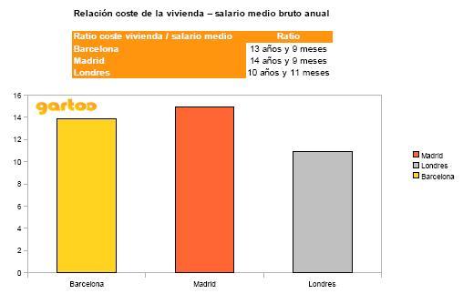 gartoo-vivienda-salario-medio