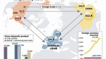 EEUU, CHINA, EUROPA