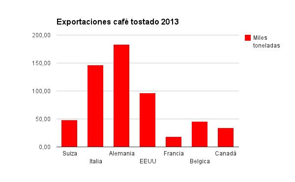 Exportaciones cafe tostado toneladas