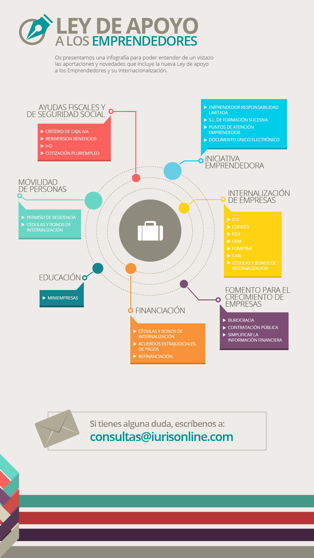 infografia ley emprendedores