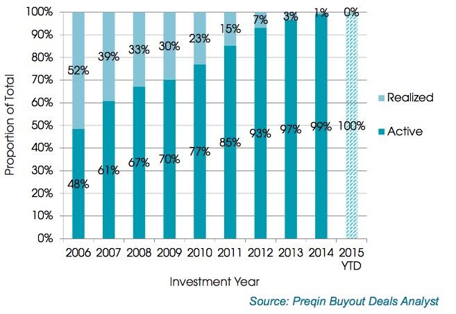 inversión capital