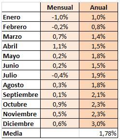 As ha crecido el ipc en 2010 financialred - Actualizacion pension alimentos ipc ...