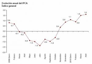 ipca-adelantado-abril-2010