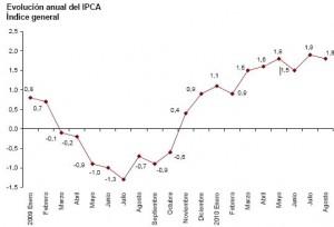 ipca-adelantado-agosto-20101