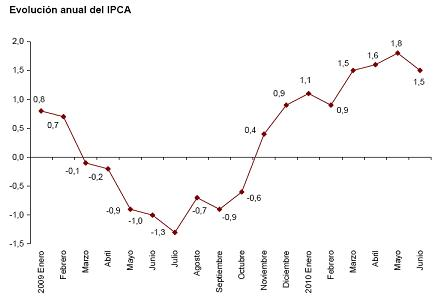 ipca adelantado junio 2010