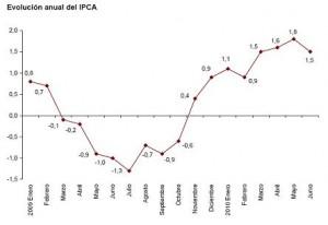 ipca-adelantado-junio-20101