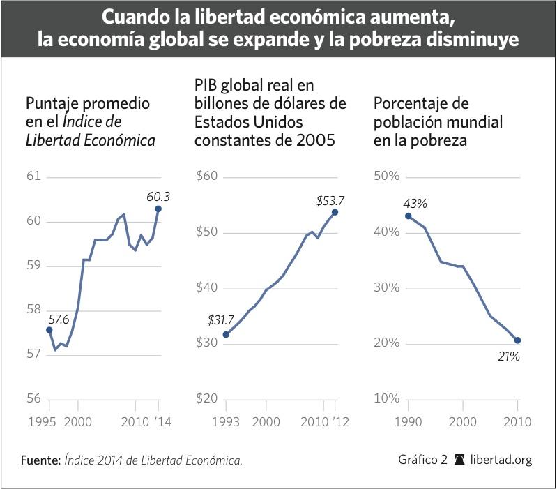 libertad economica