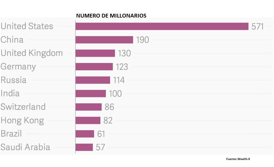 paises donde viven los millonarios