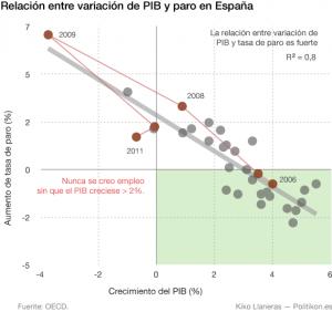 paro_pib_Esp