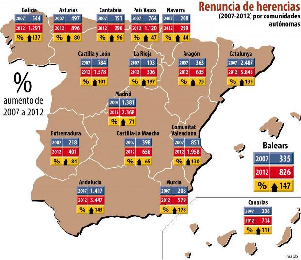Las renuncias a herencias en España hasta 2012
