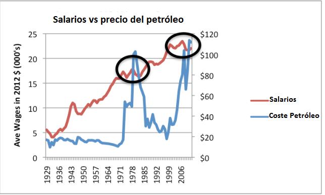 salarios vs precios