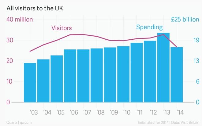 visitantes uk